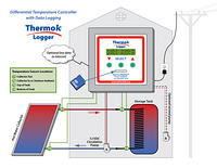 APRS5550: ThermokLogger-4A Hot Water Diagram